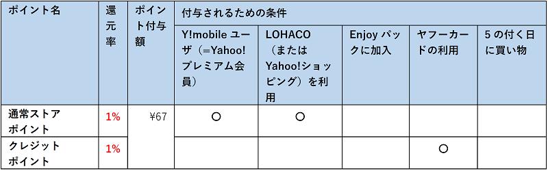 Tポイントが付与されるための条件が記載された一覧表