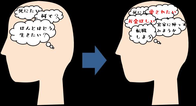 脳内でなぜ死にたいか、それを解決するにはどうすれば良いか、を考えている図