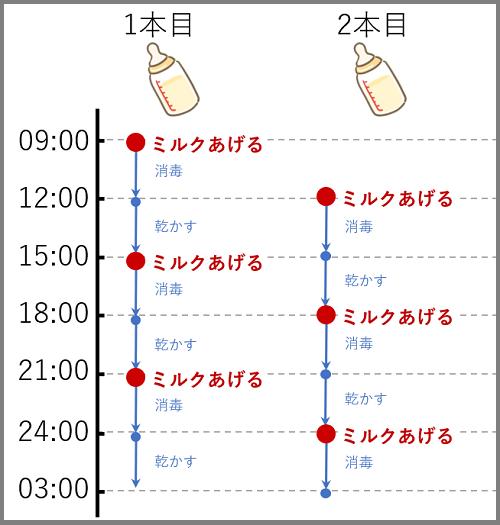 2本の哺乳瓶を3時間ごとに使いまわすサイクルを示した図