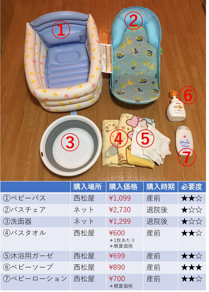 お風呂関連の新生児グッズ一覧表