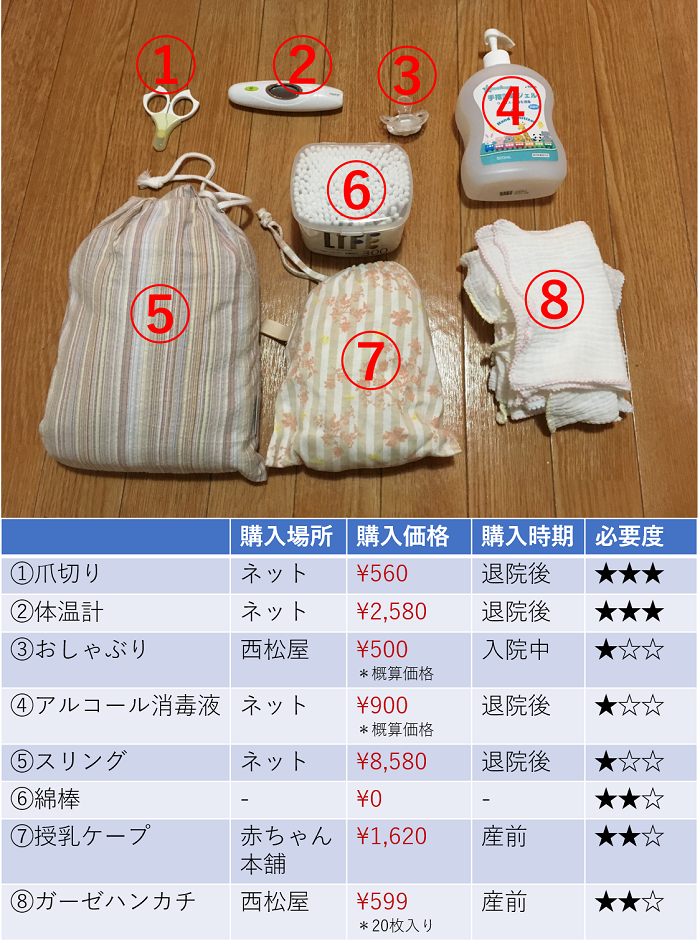 衛生用品関連の新生児グッズ一覧表