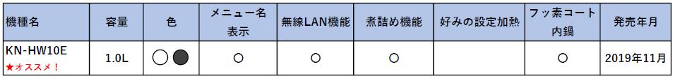 1.0リットルサイズのホットクックの機能比較表